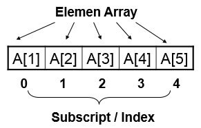 Array Dimensi 1