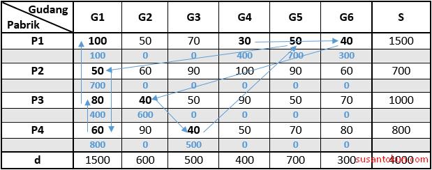 Contoh Soal Metode Inpeksi (Matriks Minimum)