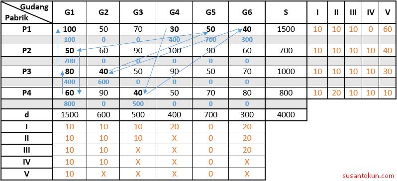 Contoh Soal Metode VAM (Vogel Approkximation Method)