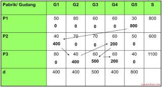 Metode Inpeksi (Matrik Minimum)