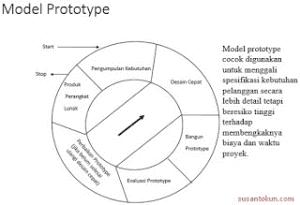 RPL Model Prototype