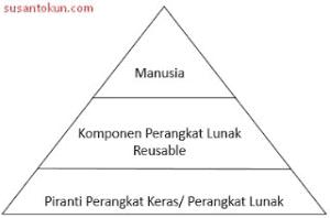 RPL Sumber Daya