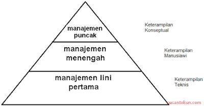 Tingkatan Manajemen Sistem Informasi